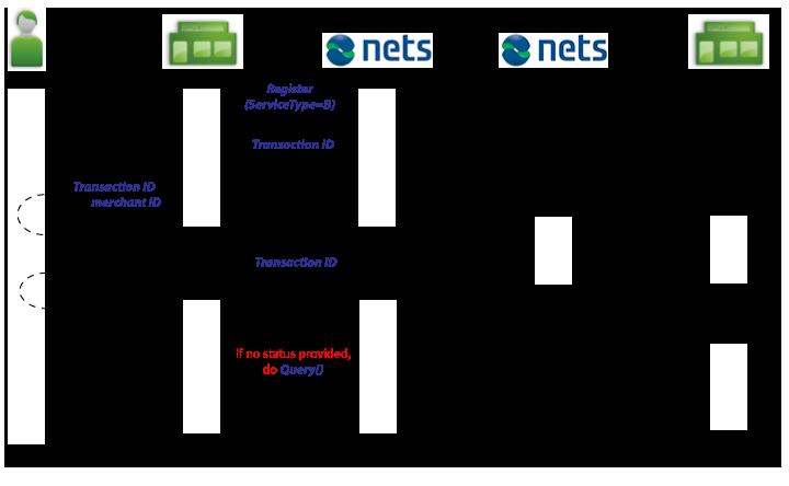 Direct Banks Partner Portal